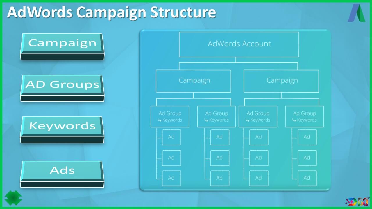 ساختار کمپین های گوگل ادز