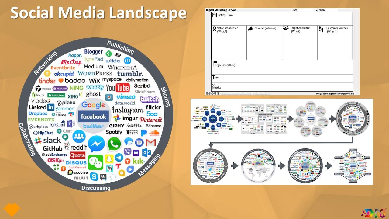 چشم انداز دیجیتال مارکتینگ