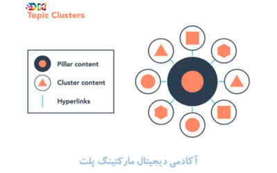 Topic Clusters چیست؟