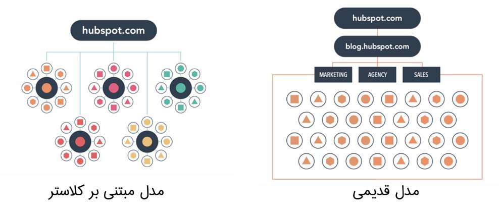 topic-cluster-چیست